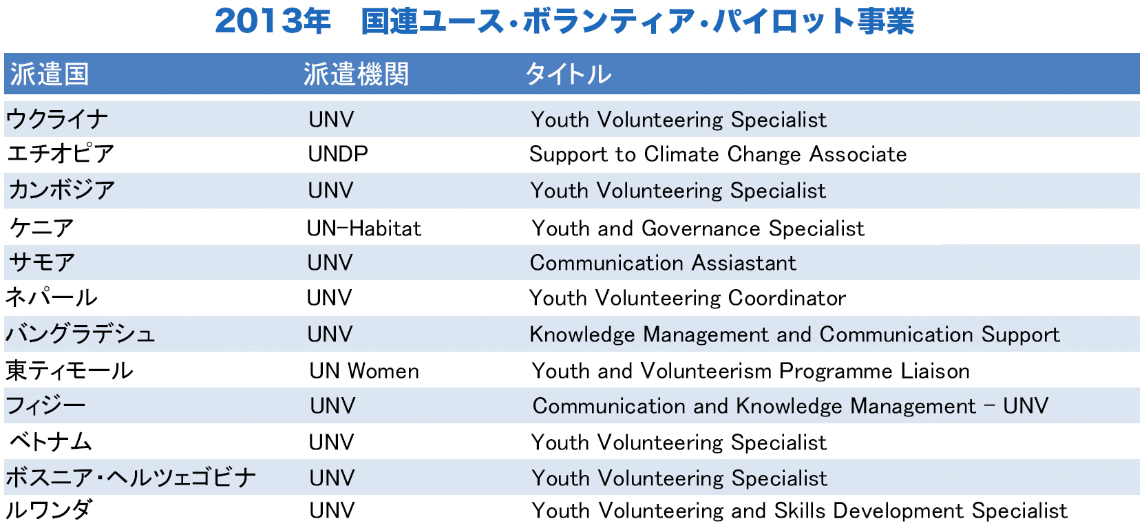 youthv3